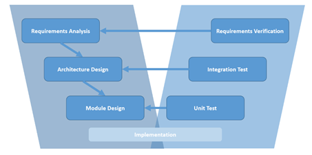 Development process: V-model